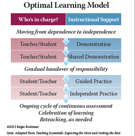 Optimal Learning Model Reading By Example