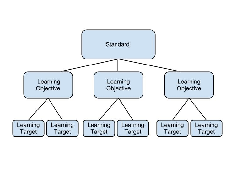 Where Do Learning Targets Come From?