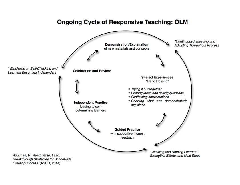OLM Cycle
