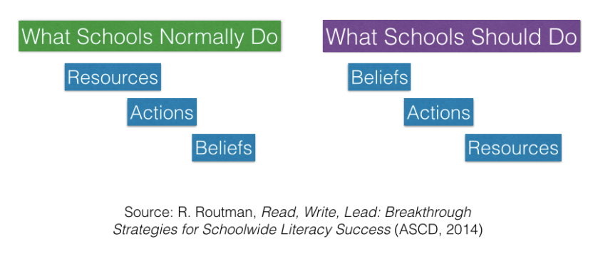 Used with permission, from Regie Routman's book Read, Write, Lead: Breakthrough Strategies for Schoolwide Literacy Success (ASCD, 2014)