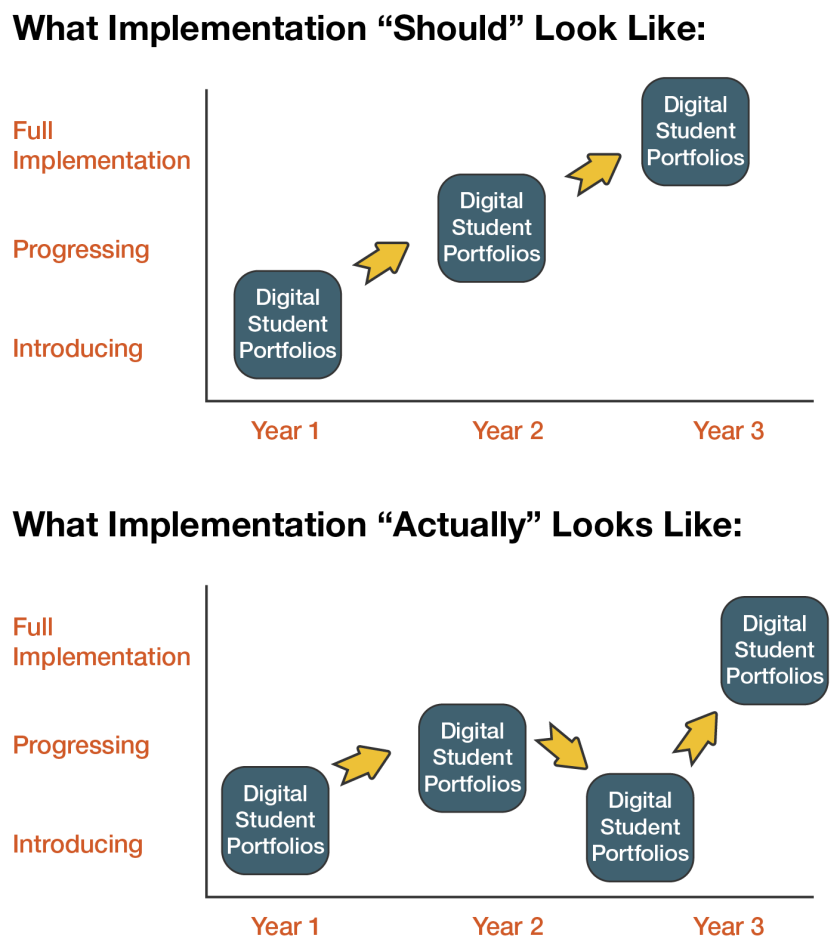DSP-graphic-ch2-Implementation-Process-Multiple-Years.png