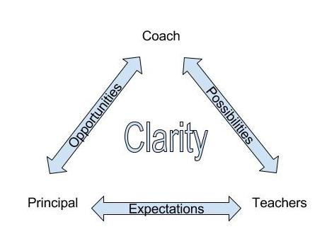 A Triangle of Trust- A Framework for the Principal-Coach-Teacher Partnership.jpg